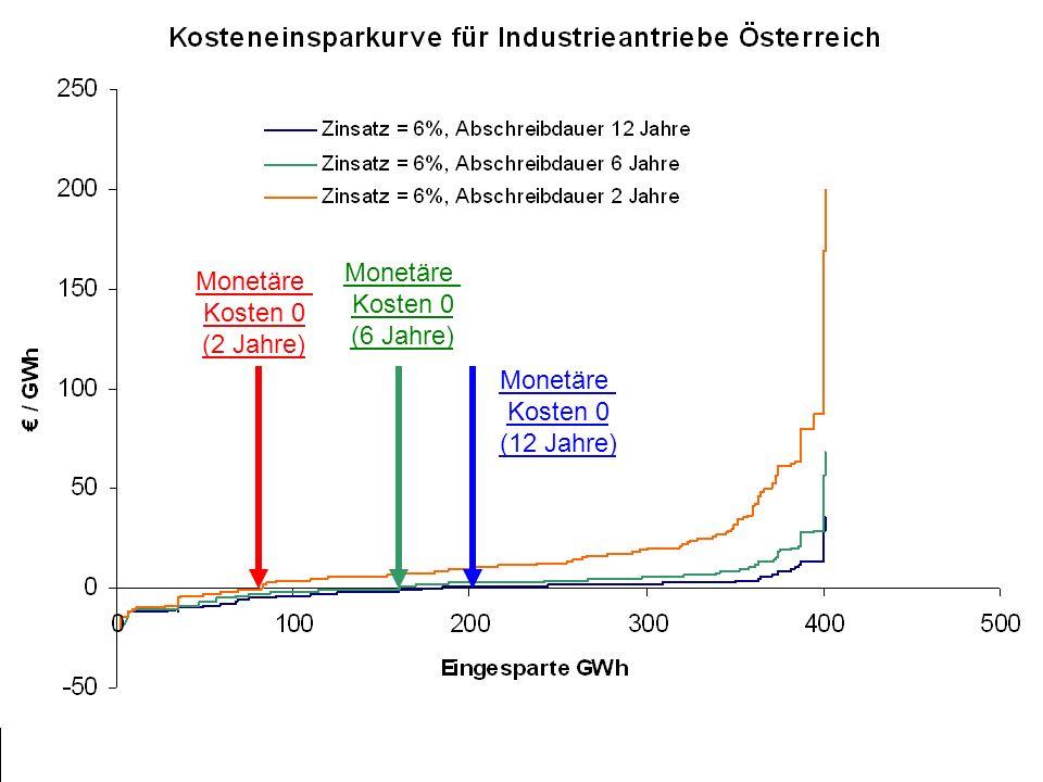 Monetäre Kosten 0 (12 Jahre) Monetäre Kosten 0 (6 Jahre) Monetäre Kosten 0 (2 Jahre)
