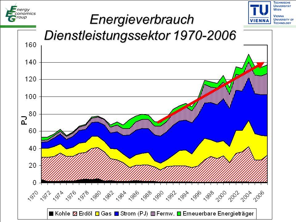 Energieverbrauch Dienstleistungssektor 1970-2006 Energieverbrauch Dienstleistungssektor 1970-2006