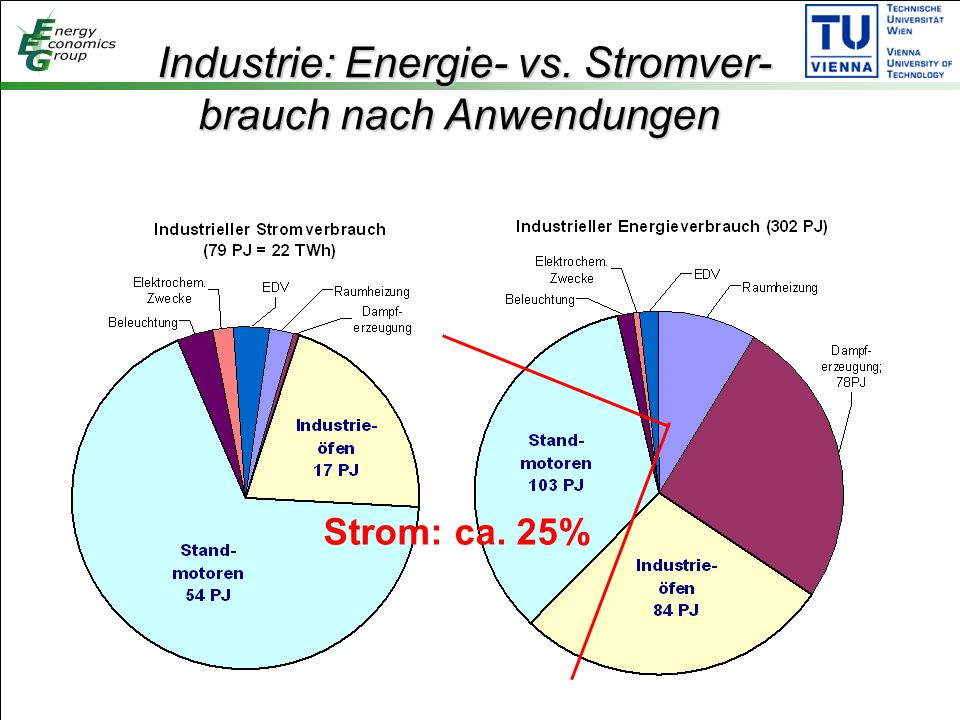 Industrie: Energie- vs. Stromver- brauch nach Anwendungen Industrie: Energie- vs.