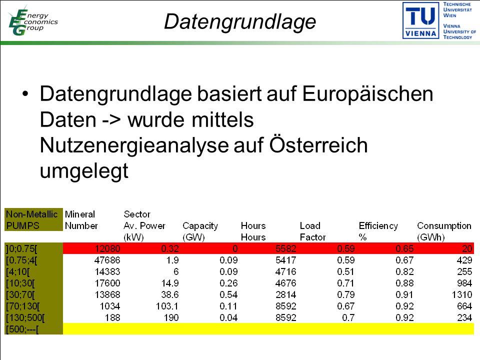 Datengrundlage Datengrundlage basiert auf Europäischen Daten -> wurde mittels Nutzenergieanalyse auf Österreich umgelegt