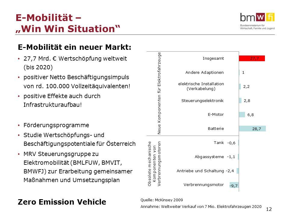 "12 E-Mobilität – ""Win Win Situation E-Mobilität ein neuer Markt: 27,7 Mrd."