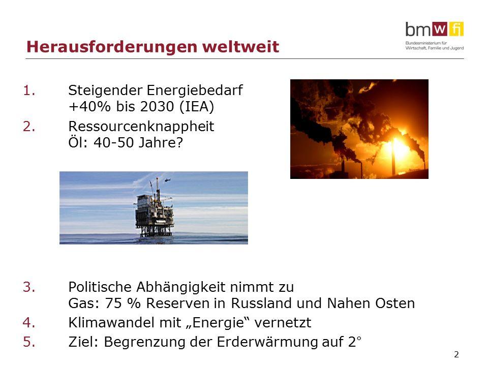 2 Herausforderungen weltweit 1.Steigender Energiebedarf +40% bis 2030 (IEA) 2.Ressourcenknappheit Öl: 40-50 Jahre.