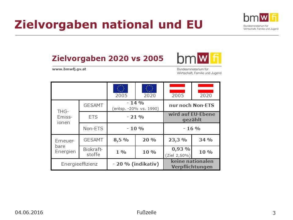 Zielvorgaben national und EU 04.06.2016 3 Fußzeile www.bmwfj.gv.at Zielvorgaben 2020 vs 2005 Erneuer- bare Energien THG- Emiss- ionen Energieeffizienz-20 % (indikativ) 10 %1 % Biokraft- stoffe -14 % (entsp.-20% vs.