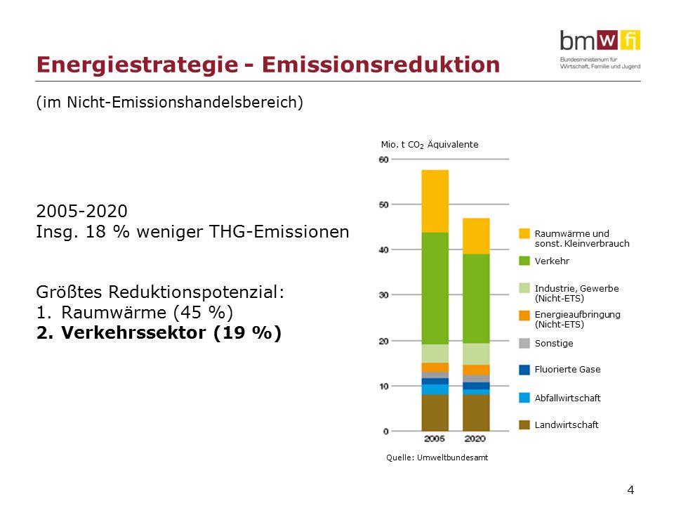 4 (im Nicht-Emissionshandelsbereich) 2005-2020 Insg.