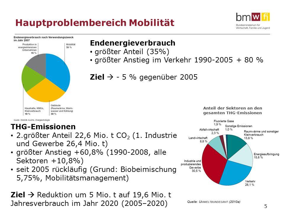 5 Hauptproblembereich Mobilität THG-Emissionen 2.größter Anteil 22,6 Mio.