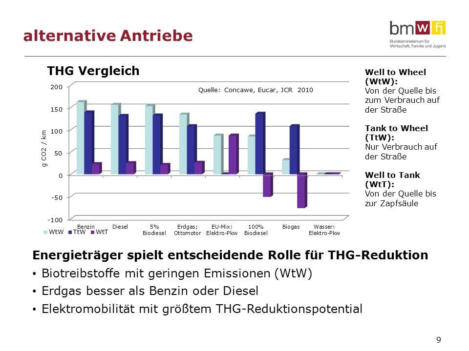 alternative Antriebe 9 Energieträger spielt entscheidende Rolle für THG-Reduktion Biotreibstoffe mit geringen Emissionen (WtW) Erdgas besser als Benzin oder Diesel Elektromobilität mit größtem THG-Reduktionspotential Well to Wheel (WtW): Von der Quelle bis zum Verbrauch auf der Straße Tank to Wheel (TtW): Nur Verbrauch auf der Straße Well to Tank (WtT): Von der Quelle bis zur Zapfsäule Quelle: Concawe, Eucar, JCR 2010 THG Vergleich g CO2 / km
