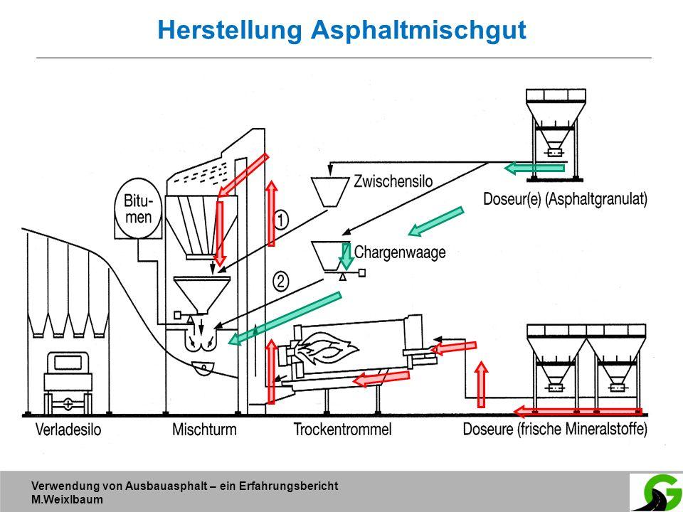 Verwendung von Ausbauasphalt – ein Erfahrungsbericht M.Weixlbaum Herstellung Asphaltmischgut