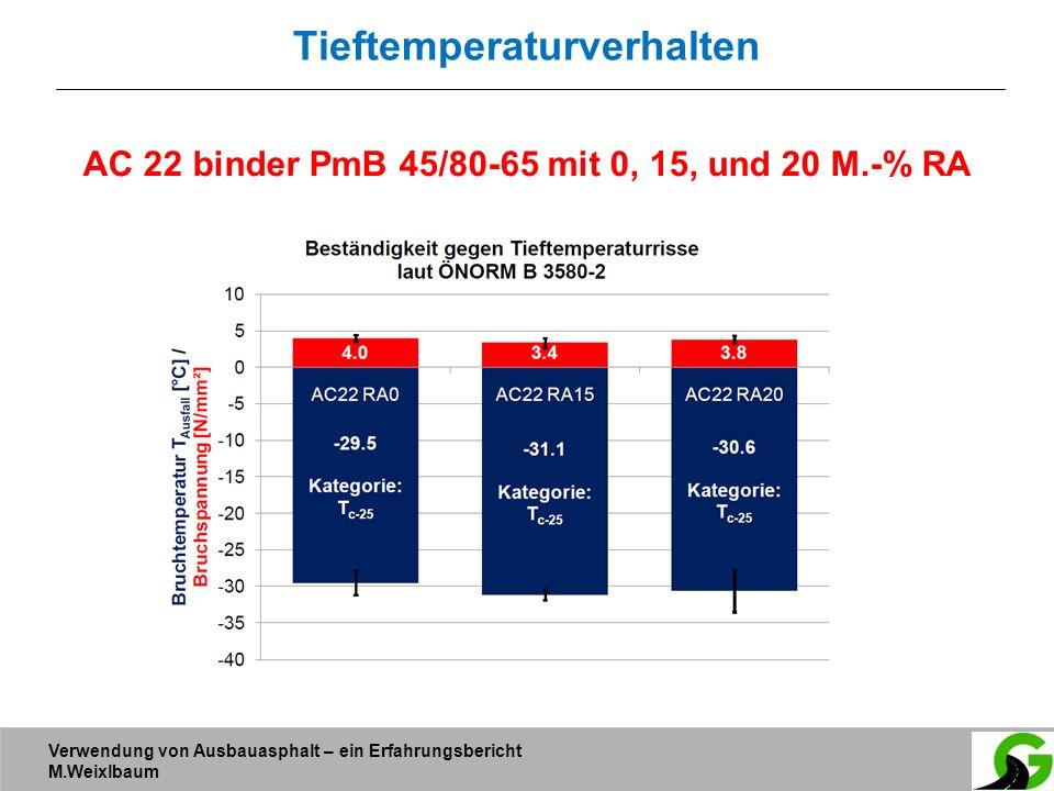 Verwendung von Ausbauasphalt – ein Erfahrungsbericht M.Weixlbaum Tieftemperaturverhalten AC 22 binder PmB 45/80-65 mit 0, 15, und 20 M.-% RA