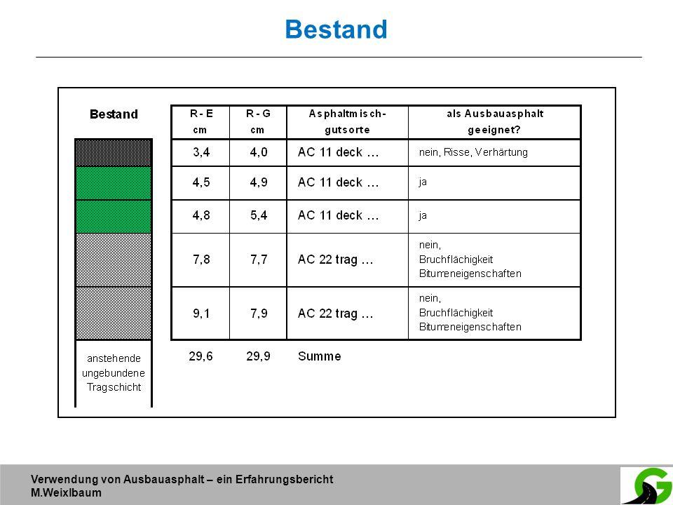 Verwendung von Ausbauasphalt – ein Erfahrungsbericht M.Weixlbaum Bestand