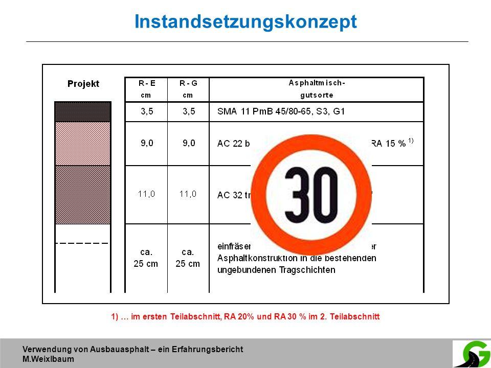 Verwendung von Ausbauasphalt – ein Erfahrungsbericht M.Weixlbaum Instandsetzungskonzept 1) … im ersten Teilabschnitt, RA 20% und RA 30 % im 2. Teilabs