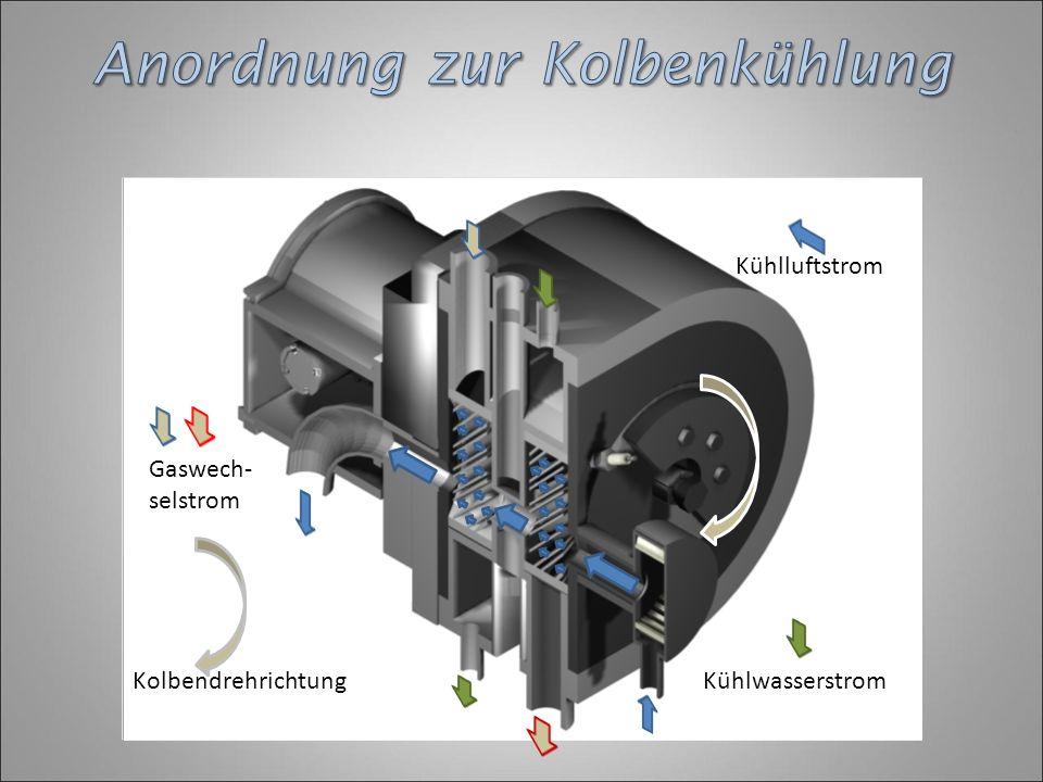 Kühlluftstrom Kühlwasserstrom Gaswech- selstrom Kolbendrehrichtung