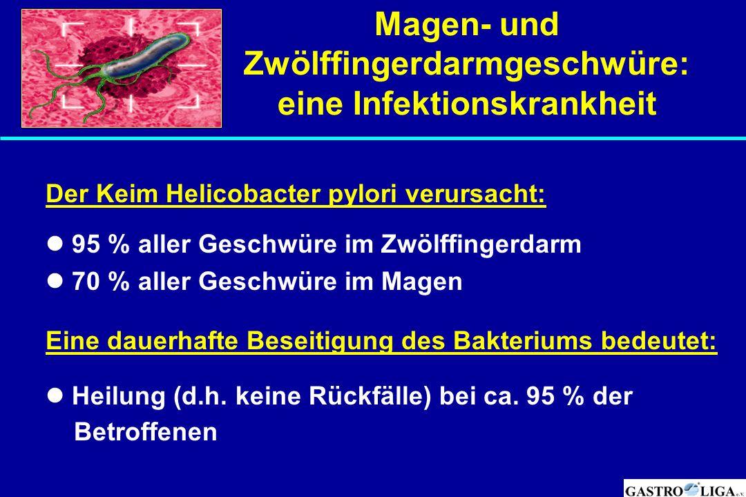 Magen- und Zwölffingerdarmgeschwüre: eine Infektionskrankheit Der Keim Helicobacter pylori verursacht: 95 % aller Geschwüre im Zwölffingerdarm 70 % al