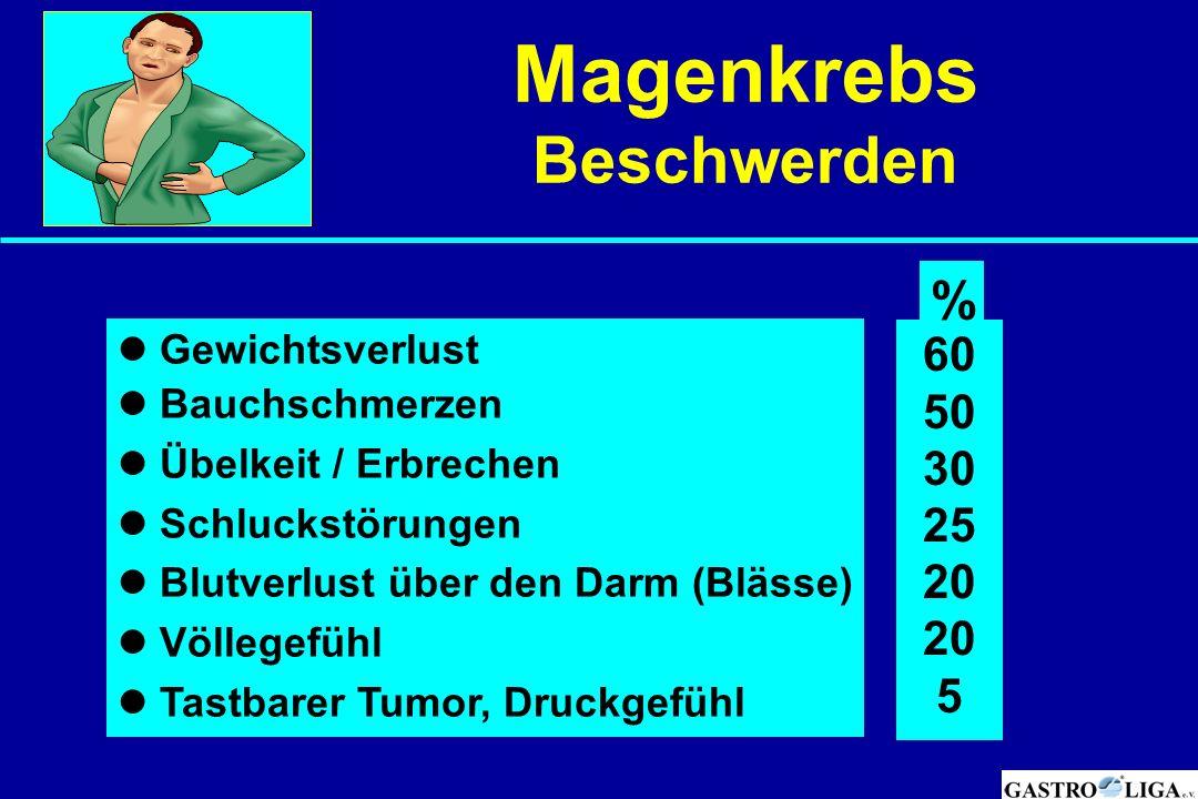 Magenkrebs Beschwerden Gewichtsverlust Bauchschmerzen Übelkeit / Erbrechen Schluckstörungen Blutverlust über den Darm (Blässe) Völlegefühl Tastbarer T