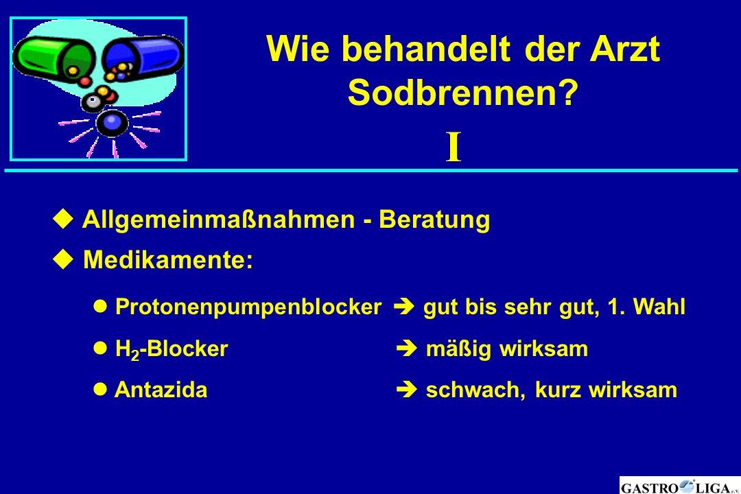 Wie behandelt der Arzt Sodbrennen?  Allgemeinmaßnahmen - Beratung  Medikamente: Protonenpumpenblocker  gut bis sehr gut, 1. Wahl H 2 -Blocker  mäß