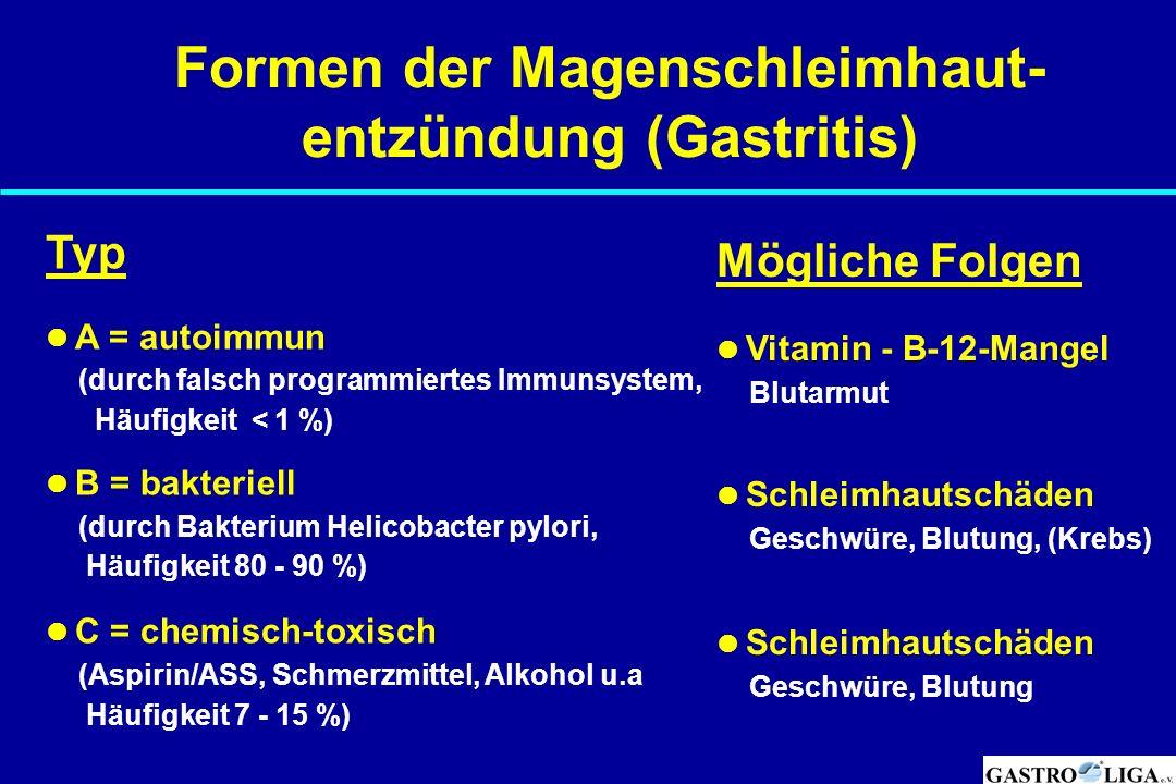 Formen der Magenschleimhaut- entzündung (Gastritis) Typ A = autoimmun (durch falsch programmiertes Immunsystem, Häufigkeit < 1 %) B = bakteriell (durc