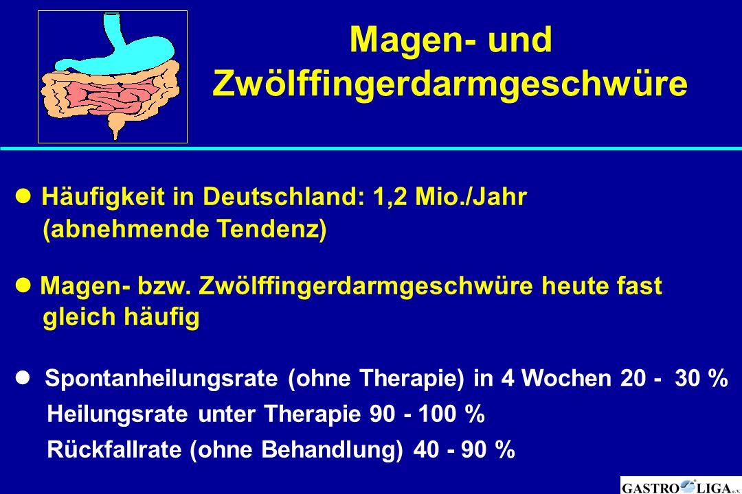 Magen- und Zwölffingerdarmgeschwüre Häufigkeit in Deutschland: 1,2 Mio./Jahr (abnehmende Tendenz) Magen- bzw. Zwölffingerdarmgeschwüre heute fast glei