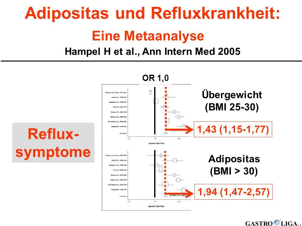 Adipositas und Refluxkrankheit: Eine Metaanalyse Hampel H et al., Ann Intern Med 2005 Reflux- symptome 1,43 (1,15-1,77) 1,94 (1,47-2,57) Übergewicht (