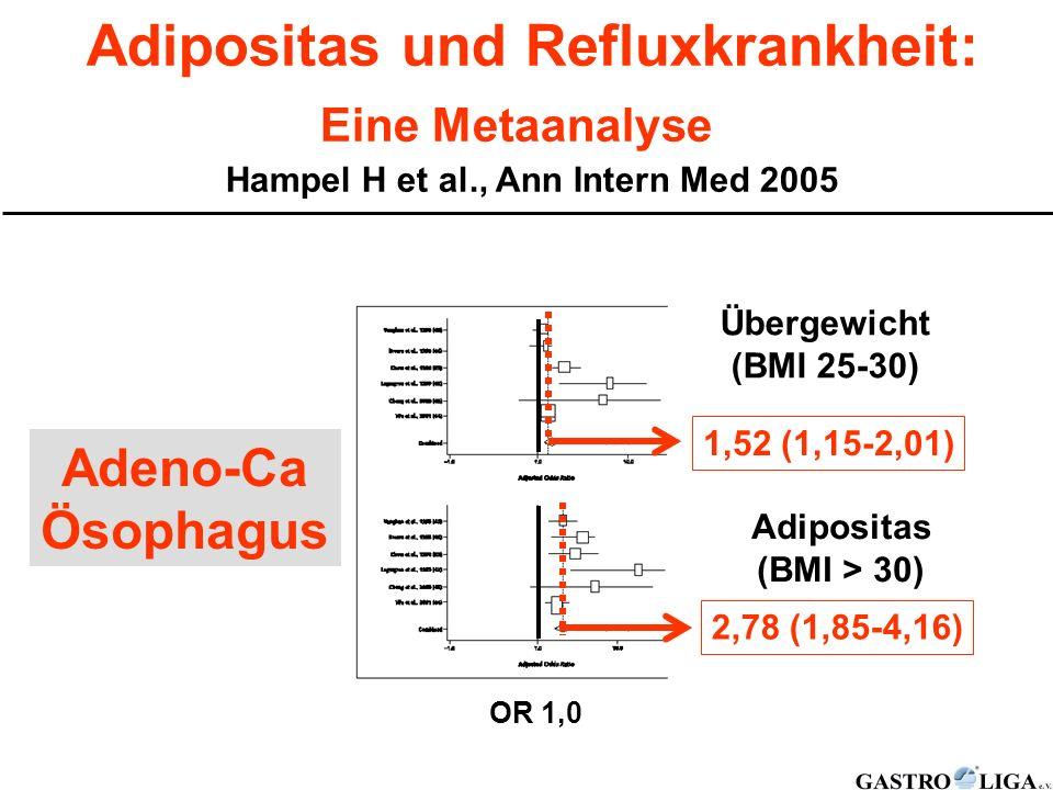 Adipositas und Refluxkrankheit: Eine Metaanalyse Hampel H et al., Ann Intern Med 2005 1,52 (1,15-2,01) 2,78 (1,85-4,16) Übergewicht (BMI 25-30) Adipos