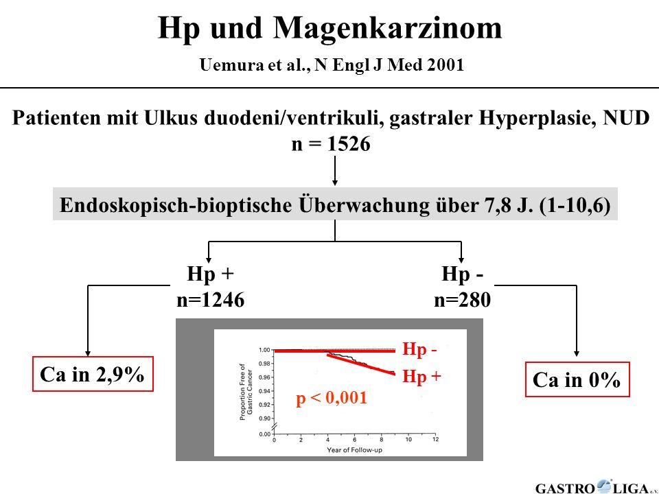 Hp und Magenkarzinom Uemura et al., N Engl J Med 2001 Patienten mit Ulkus duodeni/ventrikuli, gastraler Hyperplasie, NUD n = 1526 Endoskopisch-bioptis