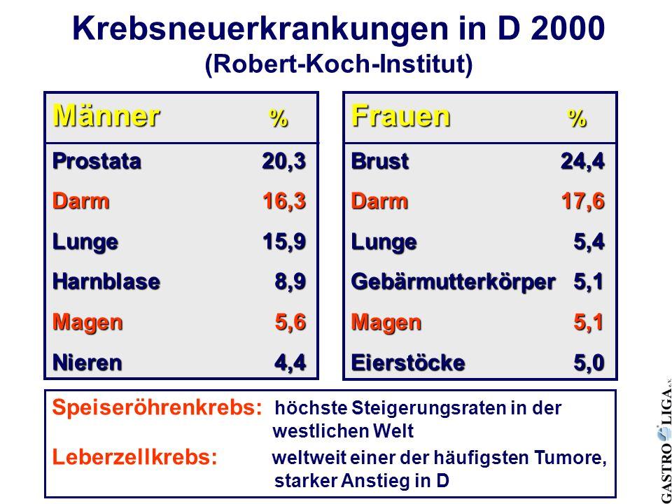 Krebsneuerkrankungen in D 2000 (Robert-Koch-Institut) Männer % Prostata 20,3 Darm 16,3 Lunge 15,9 Harnblase 8,9 Magen 5,6 Nieren 4,4 Frauen % Brust 24