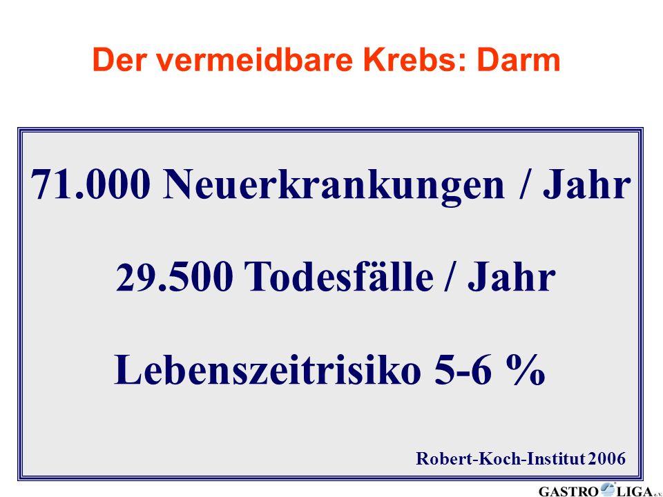Robert-Koch-Institut Kolorektales Karzinom in Deutschland 2006 71.000 Neuerkrankungen / Jahr 29.500 Todesfälle / Jahr Lebenszeitrisiko 5-6 % Robert-Ko