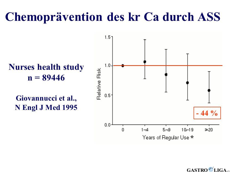 Chemoprävention des kr Ca durch ASS Nurses health study n = 89446 Giovannucci et al., N Engl J Med 1995 * * > 2 ASS/Tag - 44 %