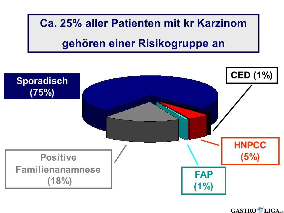 Sporadisch (75%) HNPCC (5%) CED (1%) Ca. 25% aller Patienten mit kr Karzinom gehören einer Risikogruppe an FAP (1%) Positive Familienanamnese (18%)