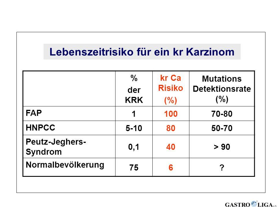 % der KRK kr Ca Risiko (%) Mutations Detektionsrate (%) FAP 110070-80 HNPCC 5-108050-70 Peutz-Jeghers- Syndrom 0,140> 90 Normalbevölkerung 756? Lebens