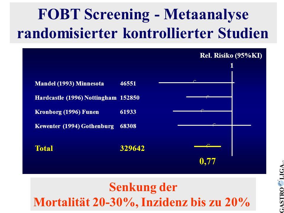 FOBT Screening - Metaanalyse randomisierter kontrollierter Studien Mandel (1993) Minnesota46551 Hardcastle (1996) Nottingham152850 Kronborg (1996) Fun