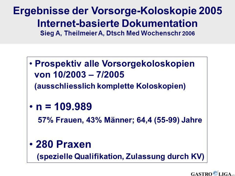 Ergebnisse der Vorsorge-Koloskopie 2005 Internet-basierte Dokumentation Sieg A, Theilmeier A, Dtsch Med Wochenschr 2006 Prospektiv alle Vorsorgekolosk