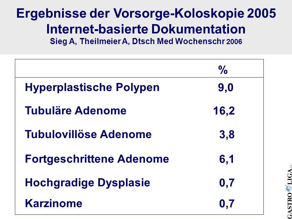 Ergebnisse der Vorsorge-Koloskopie 2005 Internet-basierte Dokumentation Sieg A, Theilmeier A, Dtsch Med Wochenschr 2006 Hyperplastische Polypen 9,0 Tu