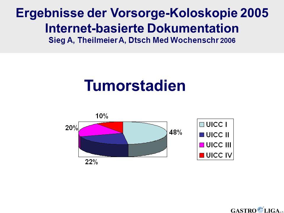 Ergebnisse der Vorsorge-Koloskopie 2005 Internet-basierte Dokumentation Sieg A, Theilmeier A, Dtsch Med Wochenschr 2006 Tumorstadien