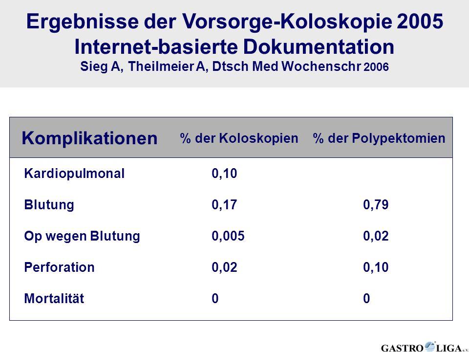 Ergebnisse der Vorsorge-Koloskopie 2005 Internet-basierte Dokumentation Sieg A, Theilmeier A, Dtsch Med Wochenschr 2006 Komplikationen % der Koloskopi