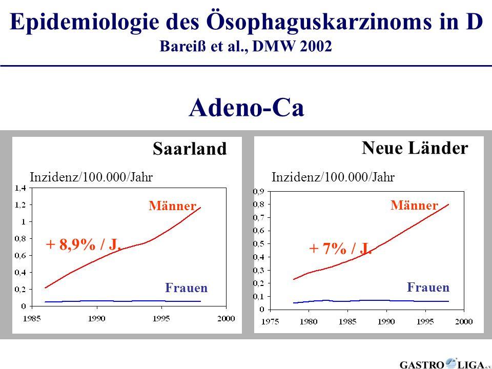 Männer Frauen Inzidenz/100.000/Jahr Saarland Adeno-Ca Männer Frauen Inzidenz/100.000/Jahr Neue Länder + 8,9% / J. + 7% / J. Epidemiologie des Ösophagu