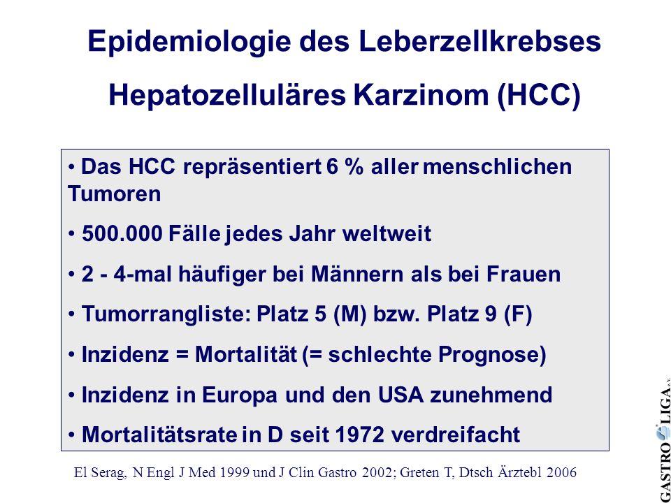 Epidemiologie des Leberzellkrebses Hepatozelluläres Karzinom (HCC) Das HCC repräsentiert 6 % aller menschlichen Tumoren 500.000 Fälle jedes Jahr weltw