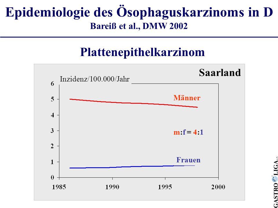 Männer Frauen Inzidenz/100.000/Jahr Saarland Plattenepithelkarzinom m:f = 4:1 Epidemiologie des Ösophaguskarzinoms in D Bareiß et al., DMW 2002