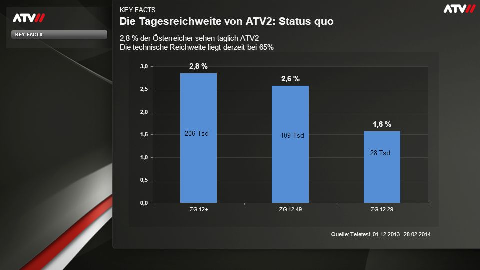 Tagesmarktanteile - E 12-49 KEY FACTS Quelle: Teletest 13:00 - 01:00 Uhr MA in % KEY FACTS
