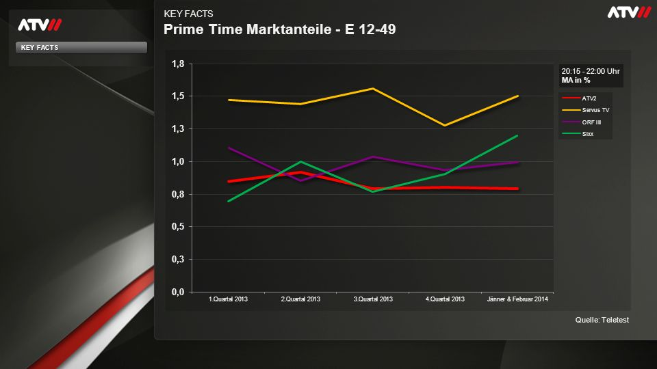 Prime Time Marktanteile - E 12-49 KEY FACTS Quelle: Teletest 20:15 - 22:00 Uhr MA in % KEY FACTS