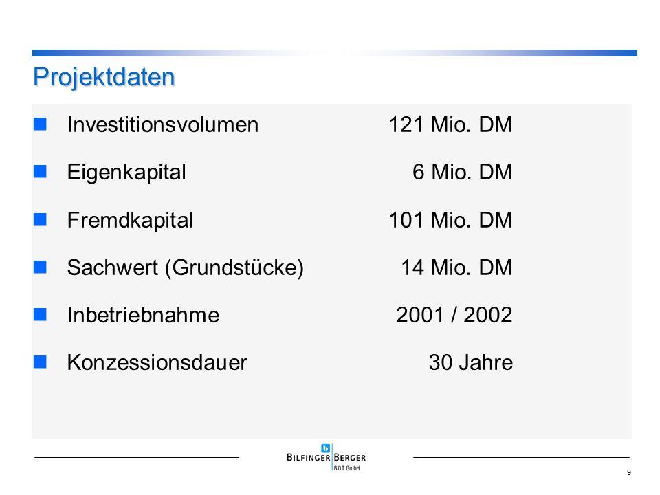 Investitionsvolumen121 Mio. DM Eigenkapital6 Mio. DM Fremdkapital101 Mio. DM Sachwert (Grundstücke)14 Mio. DM Inbetriebnahme2001 / 2002 Konzessionsdau