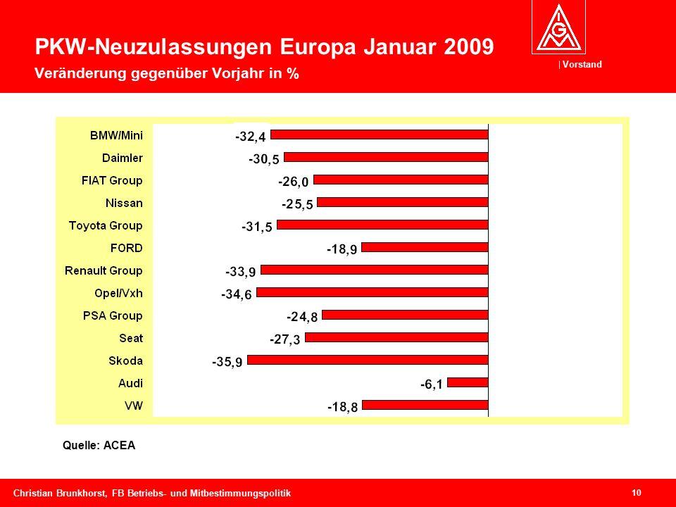 Vorstand 10 Christian Brunkhorst, FB Betriebs- und Mitbestimmungspolitik Quelle: ACEA PKW-Neuzulassungen Europa Januar 2009 Veränderung gegenüber Vorjahr in %