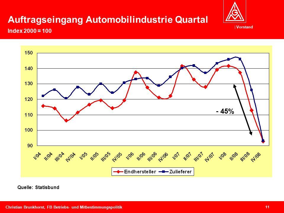 Vorstand 11 Christian Brunkhorst, FB Betriebs- und Mitbestimmungspolitik Auftragseingang Automobilindustrie Quartal Index 2000 = 100 Quelle: Statisbund - 45%