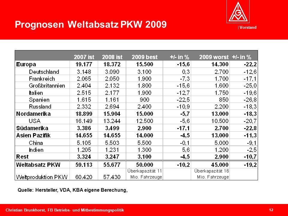 Vorstand 12 Christian Brunkhorst, FB Betriebs- und Mitbestimmungspolitik Quelle: Hersteller, VDA, KBA eigene Berechung, Prognosen Weltabsatz PKW 2009