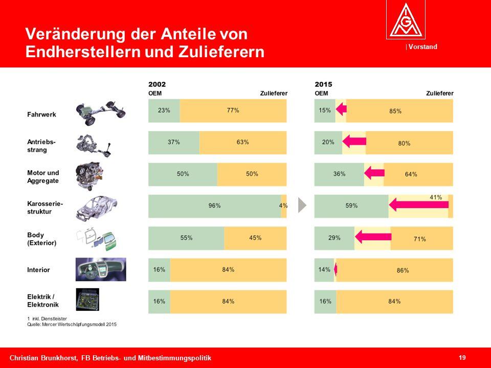 Vorstand 19 Christian Brunkhorst, FB Betriebs- und Mitbestimmungspolitik Veränderung der Anteile von Endherstellern und Zulieferern