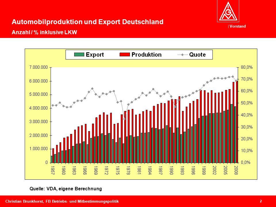 Vorstand 2 Christian Brunkhorst, FB Betriebs- und Mitbestimmungspolitik Automobilproduktion und Export Deutschland Anzahl / % inklusive LKW Quelle: VDA, eigene Berechnung - 45%