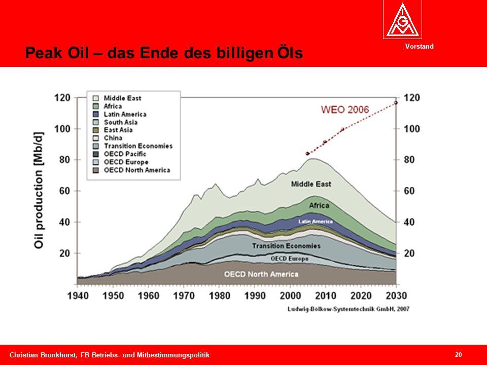 Vorstand 20 Christian Brunkhorst, FB Betriebs- und Mitbestimmungspolitik Peak Oil – das Ende des billigen Öls