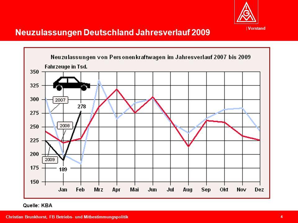 Vorstand 4 Christian Brunkhorst, FB Betriebs- und Mitbestimmungspolitik Quelle: KBA Neuzulassungen Deutschland Jahresverlauf 2009