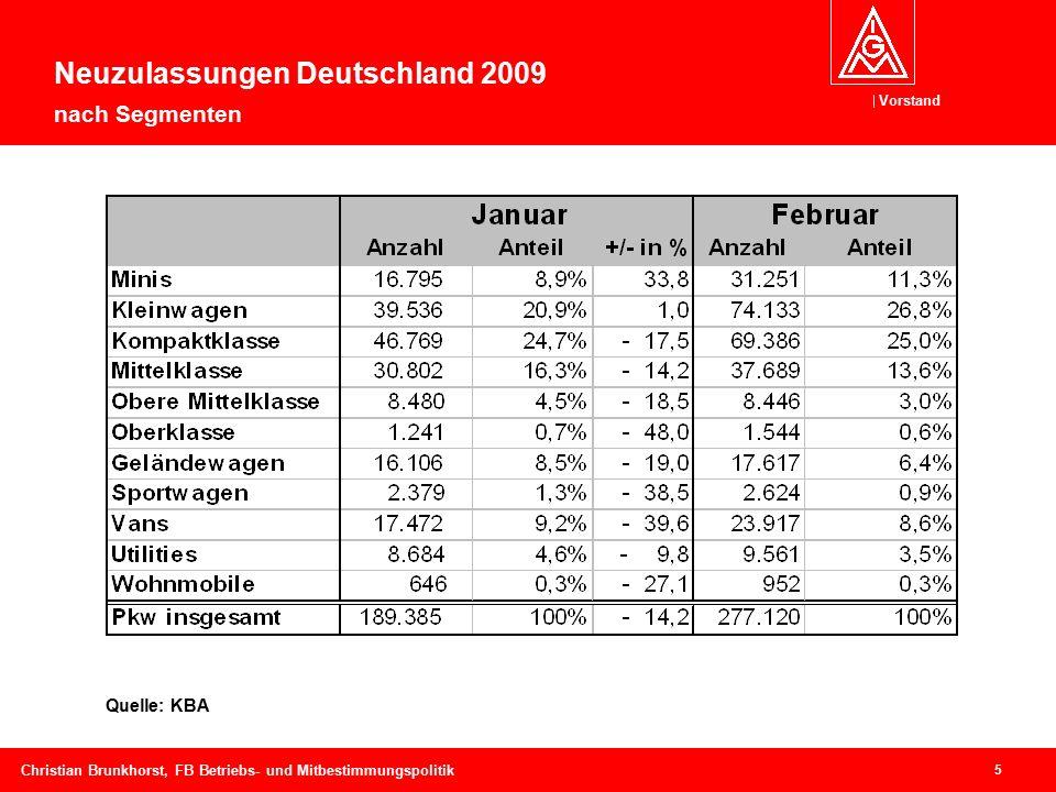 Vorstand 5 Christian Brunkhorst, FB Betriebs- und Mitbestimmungspolitik Quelle: KBA Neuzulassungen Deutschland 2009 nach Segmenten