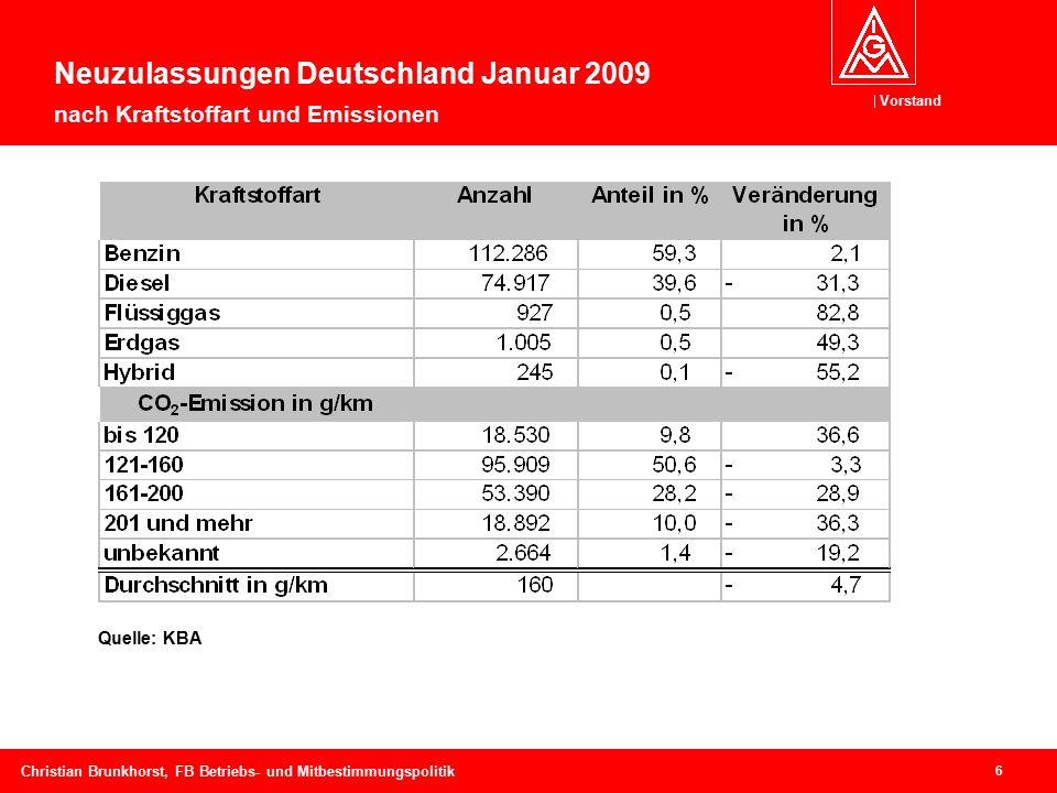 Vorstand 6 Christian Brunkhorst, FB Betriebs- und Mitbestimmungspolitik Quelle: KBA Neuzulassungen Deutschland Januar 2009 nach Kraftstoffart und Emissionen