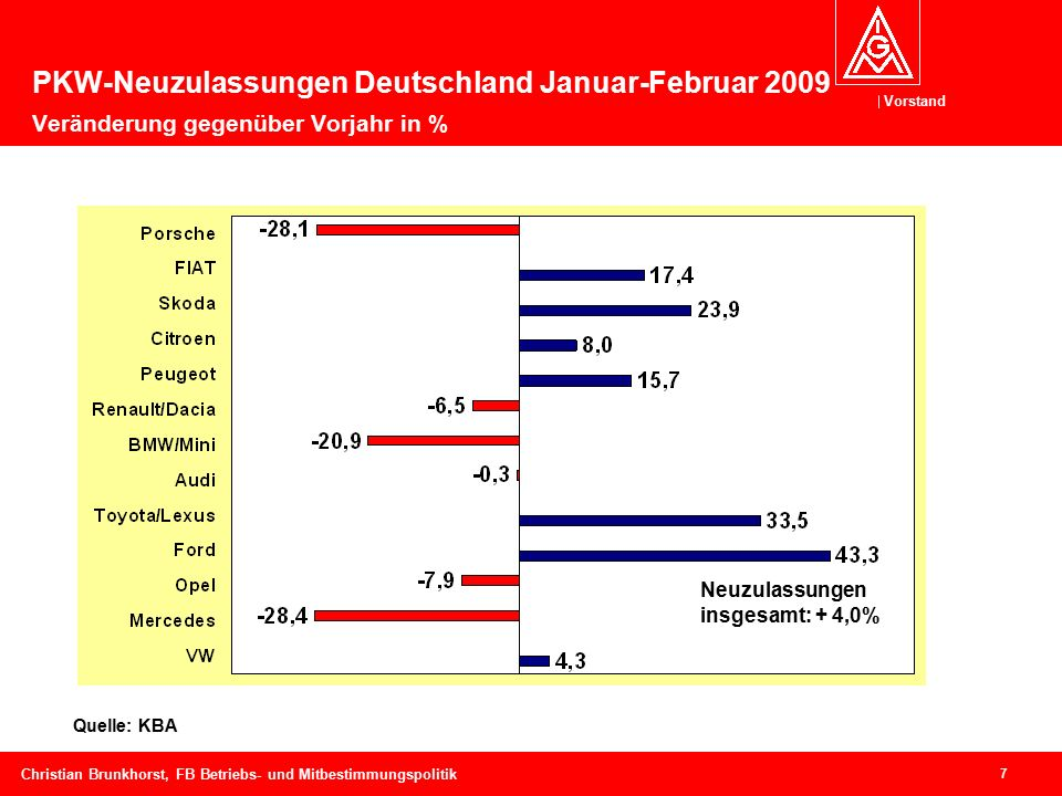 Vorstand 7 Christian Brunkhorst, FB Betriebs- und Mitbestimmungspolitik Quelle: KBA Neuzulassungen insgesamt: + 4,0% PKW-Neuzulassungen Deutschland Januar-Februar 2009 Veränderung gegenüber Vorjahr in %