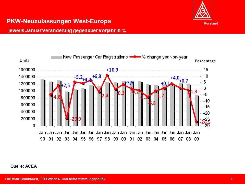 Vorstand 8 Christian Brunkhorst, FB Betriebs- und Mitbestimmungspolitik Quelle: ACEA PKW-Neuzulassungen West-Europa jeweils Januar Veränderung gegenüber Vorjahr in %